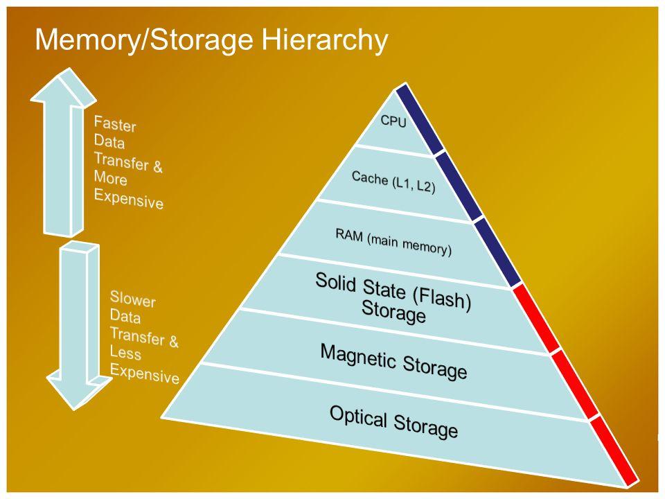 Memory/Storage Hierarchy