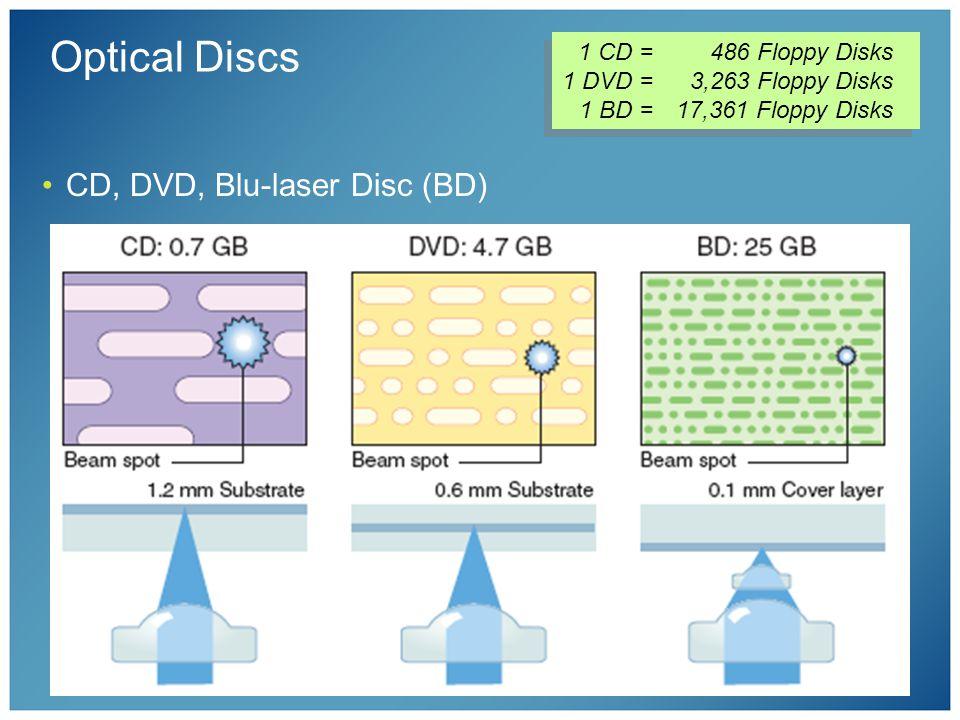 Optical Discs CD, DVD, Blu-laser Disc (BD) 1 CD =486 Floppy Disks 1 DVD =3,263 Floppy Disks 1 BD =17,361 Floppy Disks 1 CD =486 Floppy Disks 1 DVD =3,263 Floppy Disks 1 BD =17,361 Floppy Disks