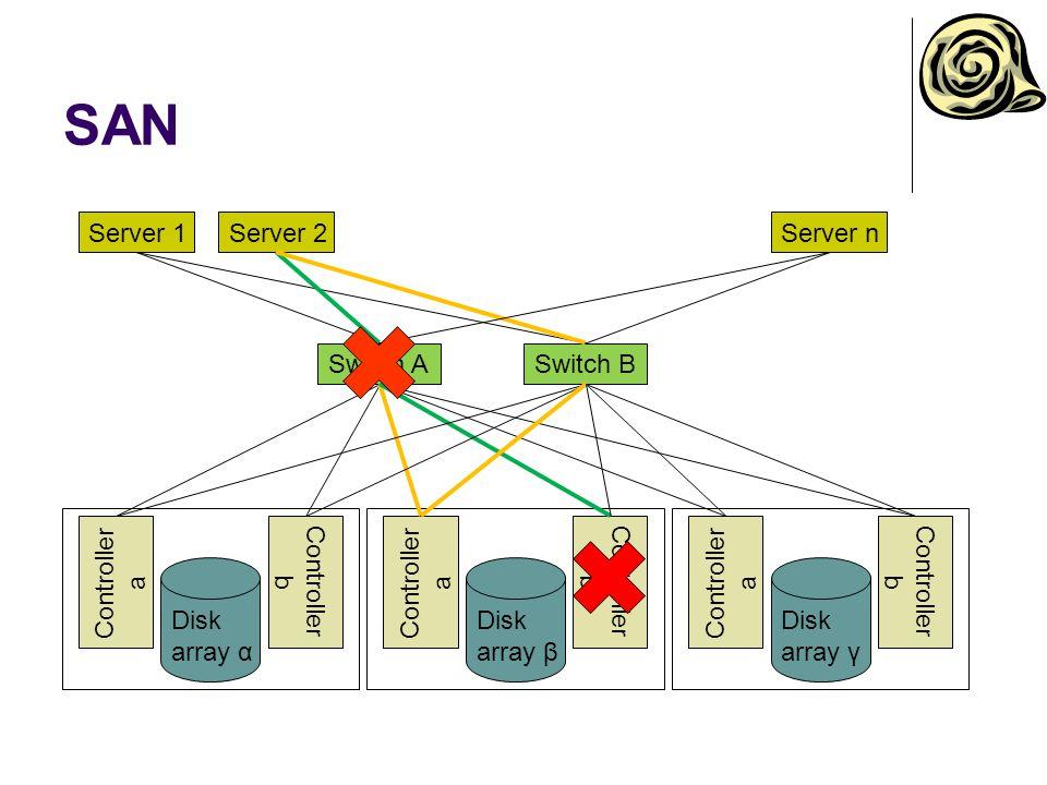 SAN Server 1Server 2 Switch ASwitch B Disk array γ Controller a Controller b Server n Disk array α Controller a Controller b Disk array β Controller a Controller b