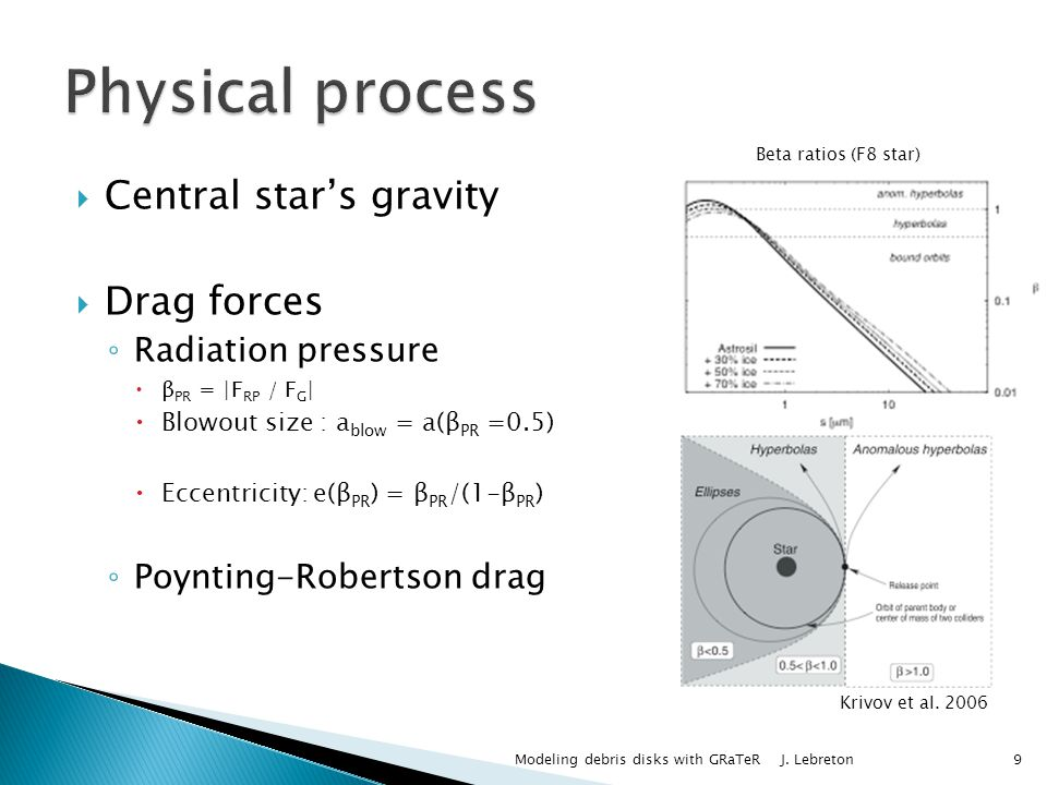 Central stars gravity Drag forces Radiation pressure β PR = |F RP / F G | Blowout size : a blow = a(β PR =0.5) Eccentricity: e(β PR ) = β PR /(1-β PR