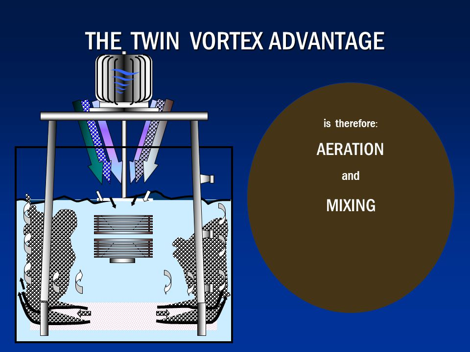 THE TWIN VORTEX ADVANTAGE is therefore : AERATION and MIXING