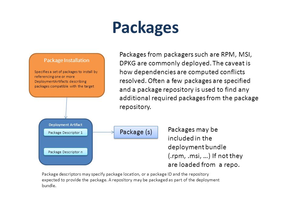Deployment Artifact Packages Package (s) Package Descriptor 1 Packages may be included in the deployment bundle (.rpm,.msi, …) If not they are loaded