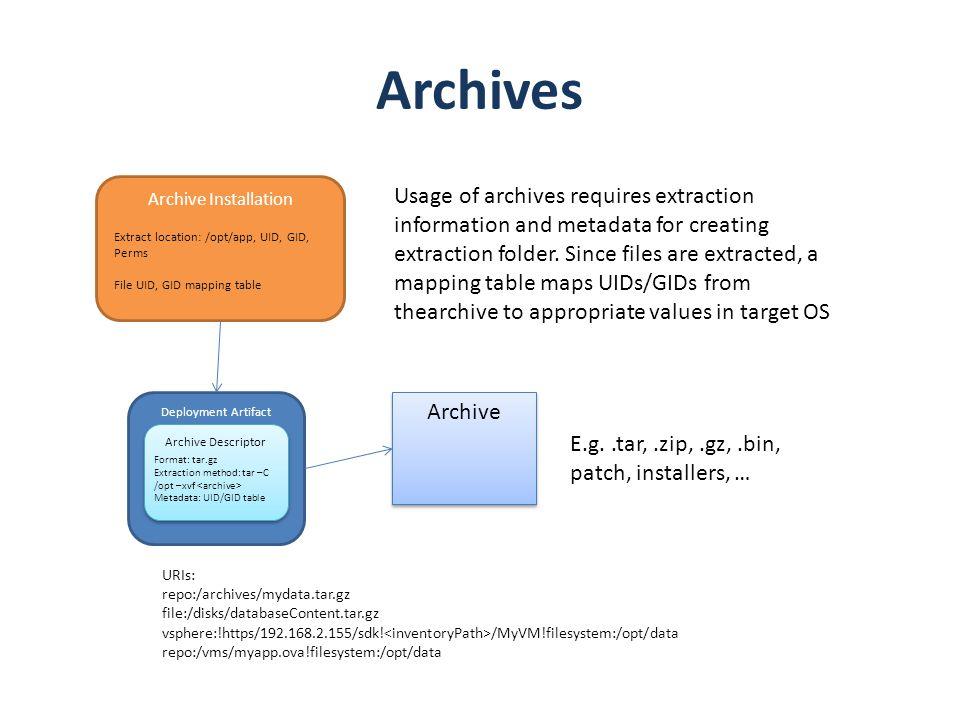 Deployment Artifact Archives Archive Archive Descriptor E.g..tar,.zip,.gz,.bin, patch, installers, … URIs: repo:/archives/mydata.tar.gz file:/disks/da