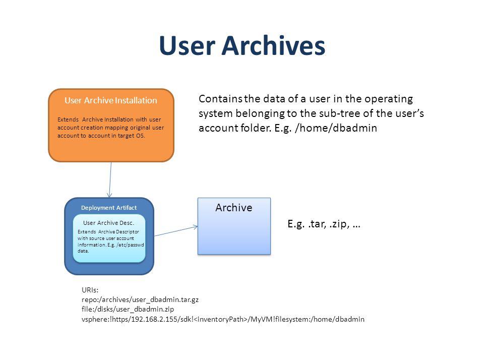 Deployment Artifact User Archives Archive User Archive Desc. E.g..tar,.zip, … URIs: repo:/archives/user_dbadmin.tar.gz file:/disks/user_dbadmin.zip vs
