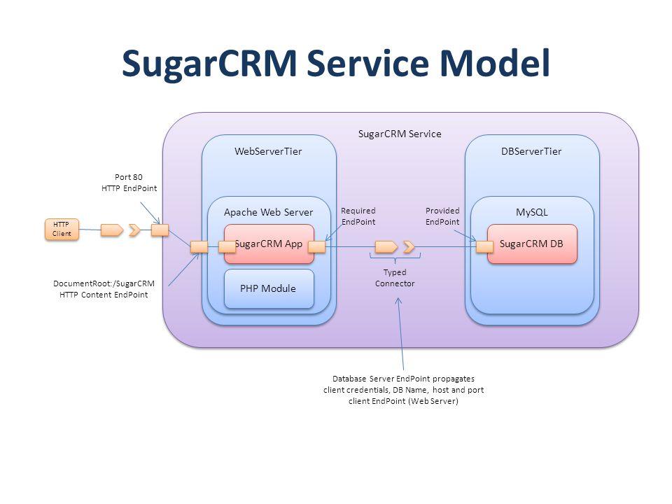 SugarCRM Service SugarCRM Service Model Zone1 WebServerTier Apache Web Server SugarCRM App PHP Module DBServerTier MySQL SugarCRM DB Typed Connector R