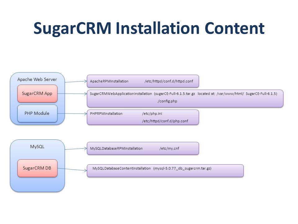 SugarCRM Installation Content Apache Web Server SugarCRM App PHP Module MySQL SugarCRM DB MySQLDatabaseRPMInstallation MySQLDatabaseContentInstallatio