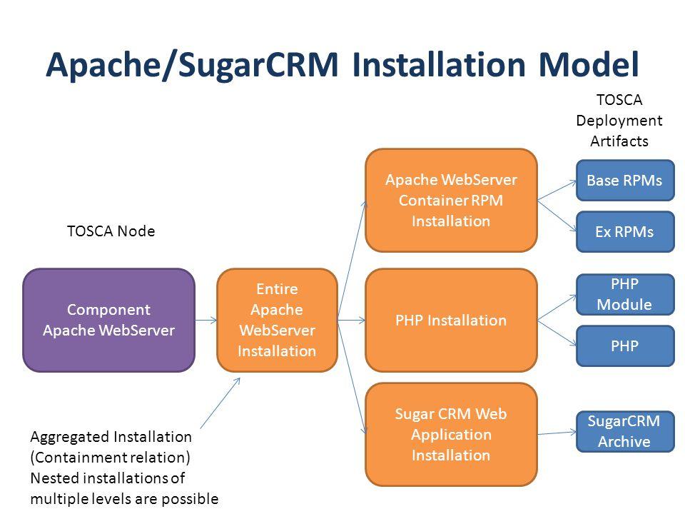 Entire Apache WebServer Installation Apache/SugarCRM Installation Model Component Apache WebServer Apache WebServer Container RPM Installation PHP Ins
