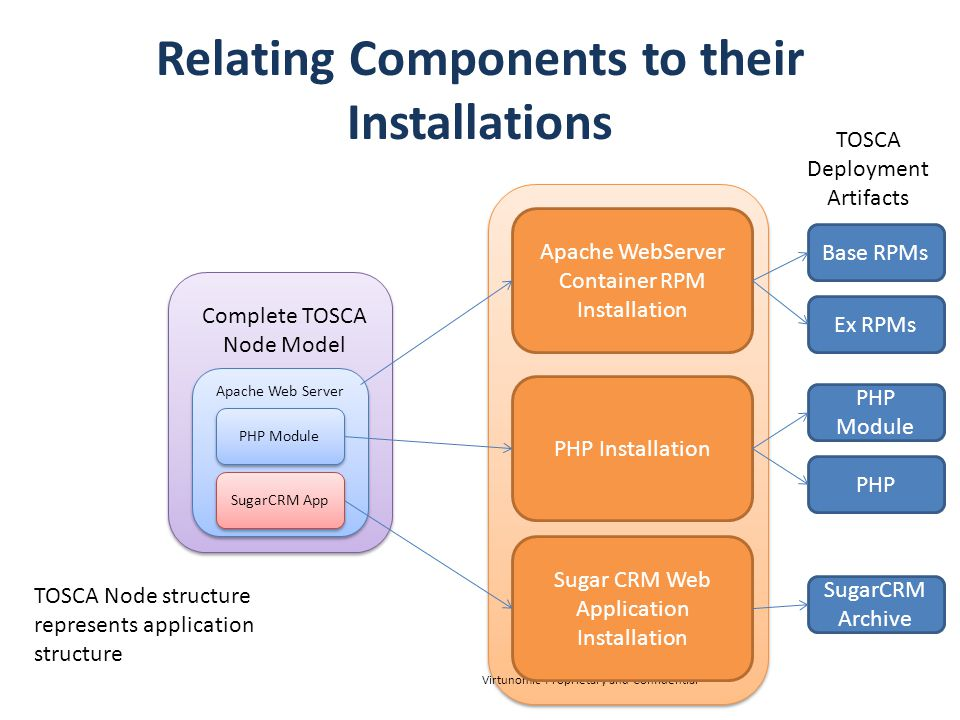 Relating Components to their Installations Virtunomic Proprietary and Confidential Apache WebServer Container RPM Installation PHP Installation Sugar