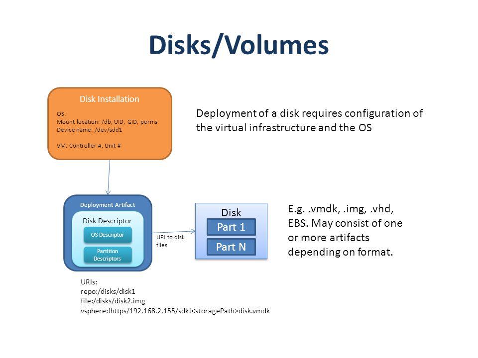 Deployment Artifact Disks/Volumes Disk Part 1 Part N Disk Descriptor OS Descriptor E.g..vmdk,.img,.vhd, EBS. May consist of one or more artifacts depe