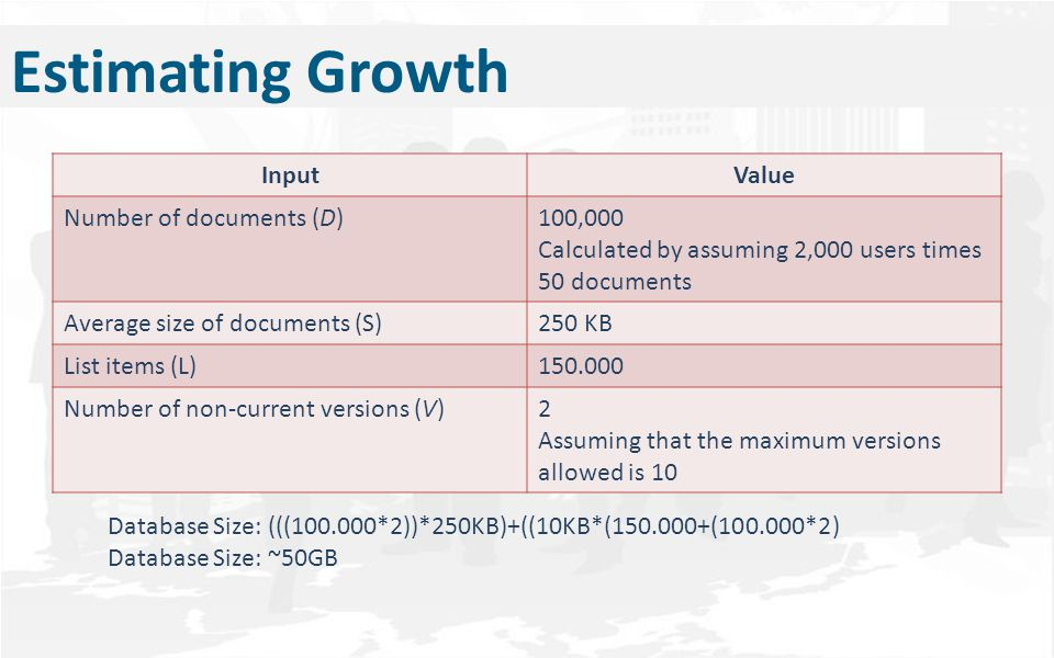 Estimating Growth InputValue Number of documents (D)100,000 Calculated by assuming 2,000 users times 50 documents Average size of documents (S)250 KB