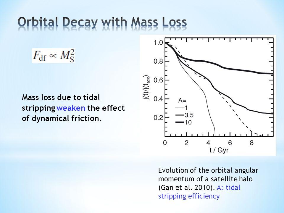 Evolution of the orbital angular momentum of a satellite halo (Gan et al.
