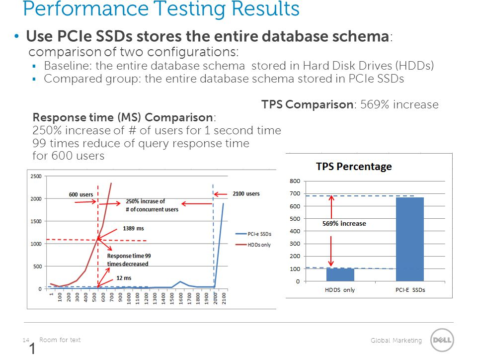 14 Global Marketing Room for text Performance Testing Results Use PCIe SSDs stores the entire database schema : comparison of two configurations: Base