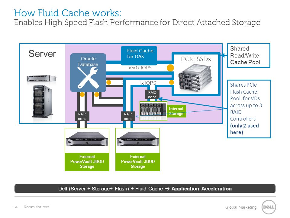 36 Global Marketing Room for text How Fluid Cache works: Enables High Speed Flash Performance for Direct Attached Storage Dell (Server + Storage+ Flas
