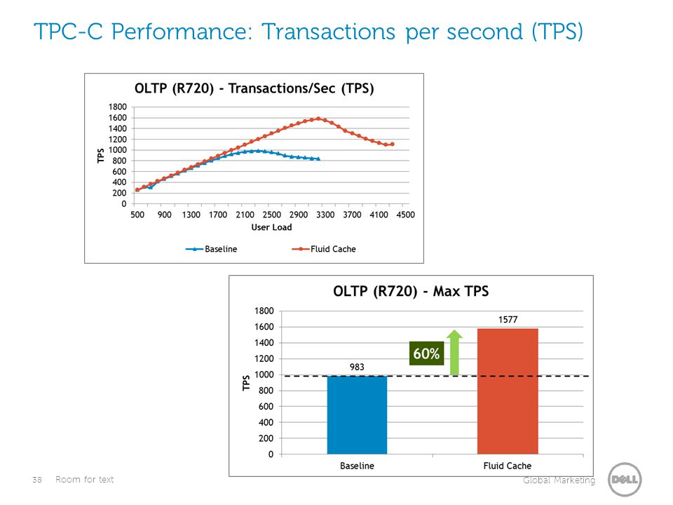 38 Global Marketing Room for text TPC-C Performance: Transactions per second (TPS)