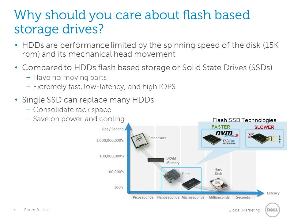 5 Global Marketing Room for text FASTER SLOWER Flash SSD Technologies Why should you care about flash based storage drives? HDDs are performance limit
