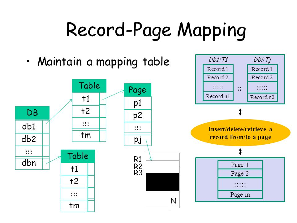 Record-Page Mapping Maintain a mapping table Record 1 Record 2 ::::: Record n1 Page 1 Page 2 ::::: Page m Insert/delete/retrieve a record from/to a pa