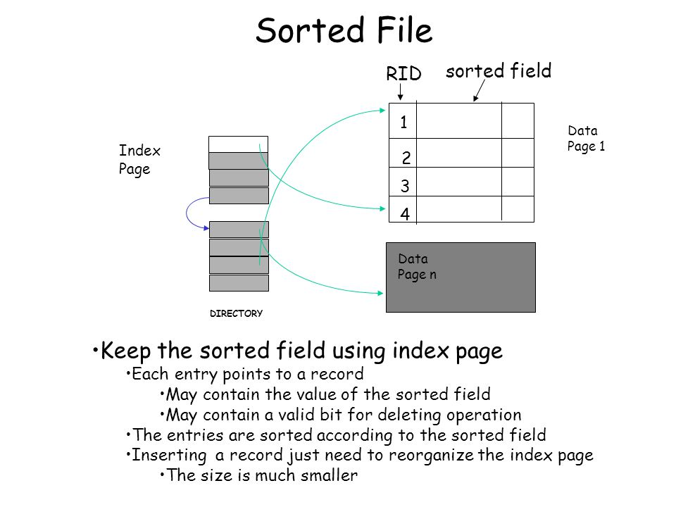 Sorted File Data Page n Index Page DIRECTORY sorted field Data Page 1 1 2 3 4 RID Keep the sorted field using index page Each entry points to a record
