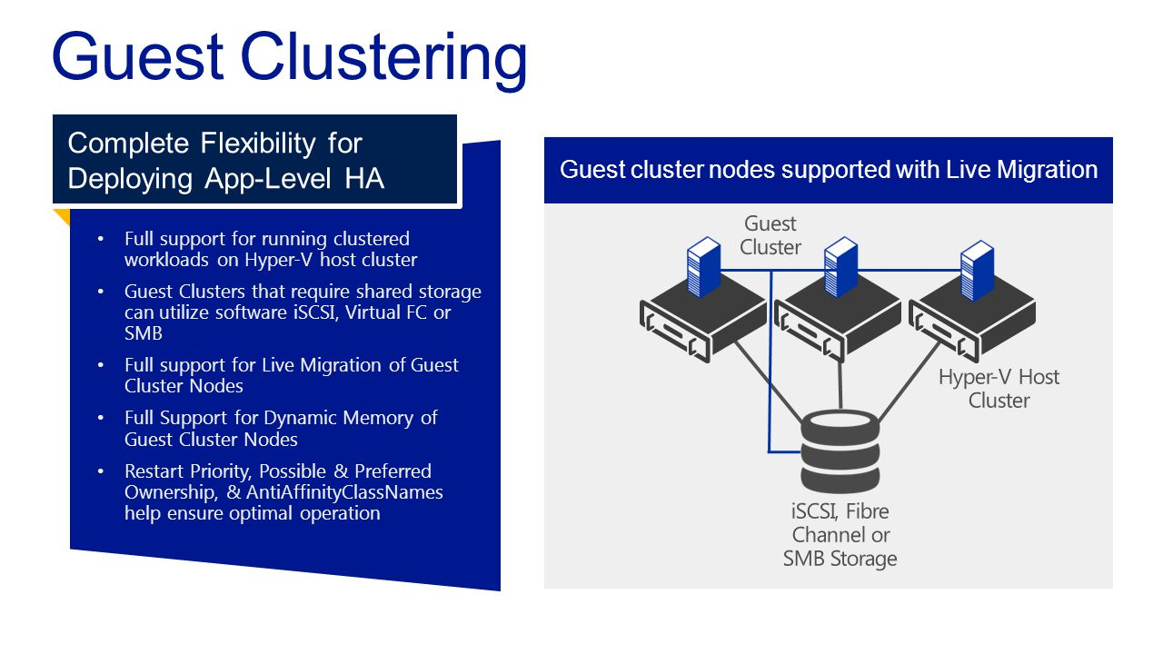 Full support for running clusteredworkloads on Hyper-V host cluster Guest Clusters that require shared storagecan utilize software iSCSI, Virtual FC o