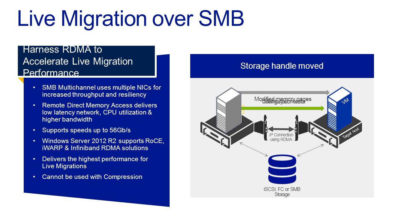 Live Migration over SMB SMB Multichannel uses multiple NICs forincreased throughput and resiliency Remote Direct Memory Access deliverslow latency net