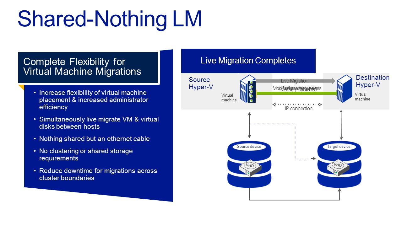 Destination Hyper V Virtual machine Target deviceSource device Virtual machine Source Hyper V IP connection Configuration data Memory content Modified memory pages Shared-Nothing LM Increase flexibility of virtual machineplacement & increased administratorefficiency Simultaneously live migrate VM & virtualdisks between hosts Nothing shared but an ethernet cable No clustering or shared storagerequirements Reduce downtime for migrations acrosscluster boundaries Complete Flexibility for Virtual Machine Migrations Reads and writes go to the source VHD Reads and writes go to the source VHD.