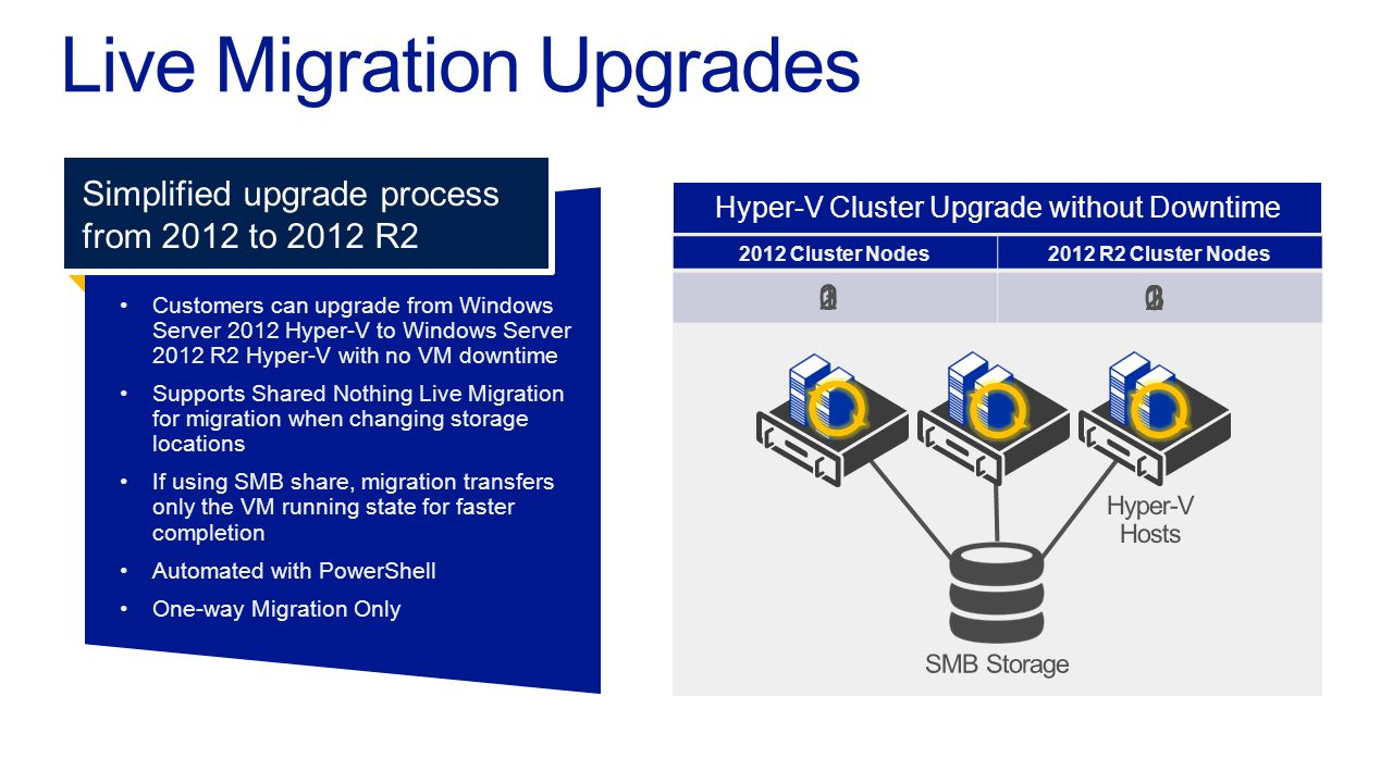 Live Migration Upgrades Customers can upgrade from WindowsServer 2012 Hyper-V to Windows Server2012 R2 Hyper-V with no VM downtime Supports Shared Not