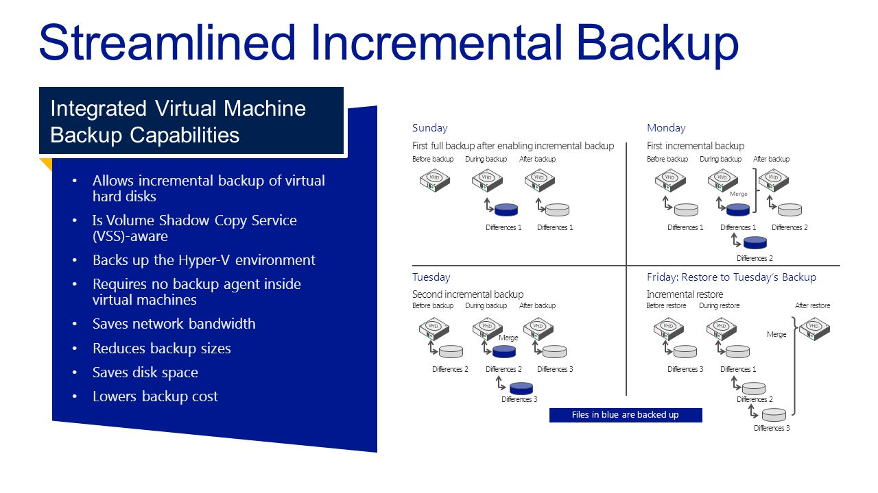 Allows incremental backup of virtualhard disks Is Volume Shadow Copy Service(VSS)-aware Backs up the Hyper V environment Requires no backup agent insi