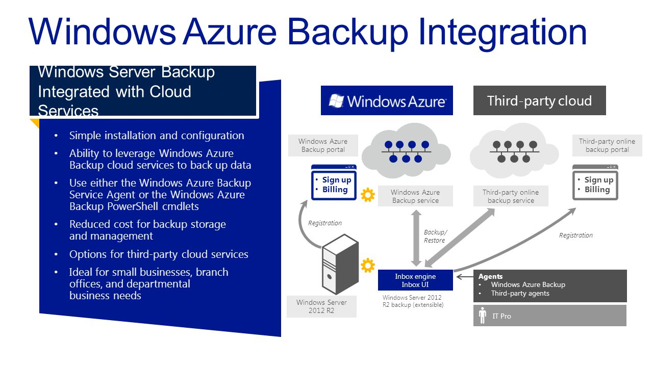Simple installation and configuration Ability to leverage Windows AzureBackup cloud services to back up data Use either the Windows Azure BackupServic