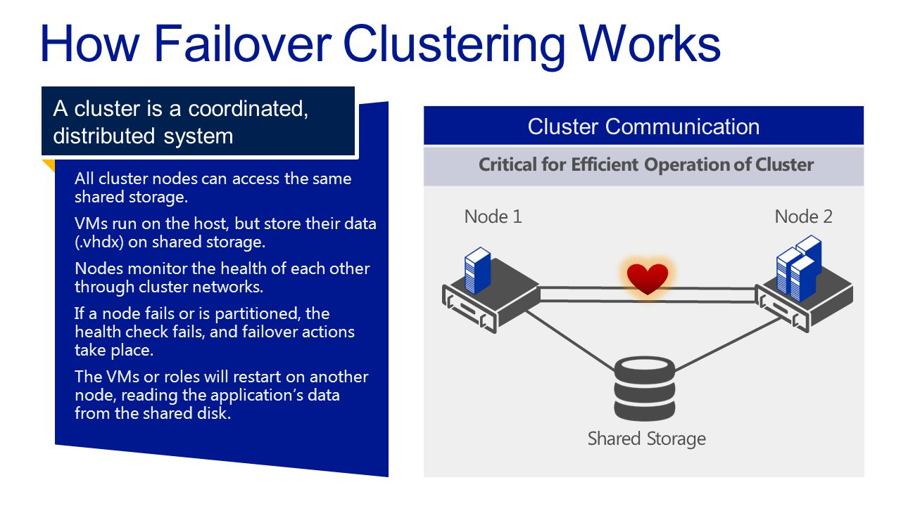 All cluster nodes can access the sameshared storage.VMs run on the host, but store their data(.vhdx) on shared storage.Nodes monitor the health of eac
