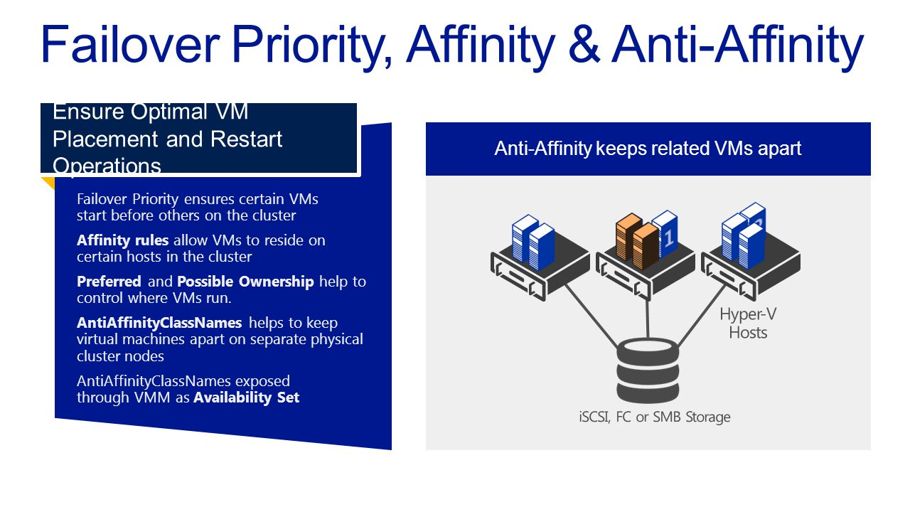 Hyper-V cluster with VMs on each node Upon failover, VMs restart in priority order Failover Priority ensures certain VMsstart before others on the clu