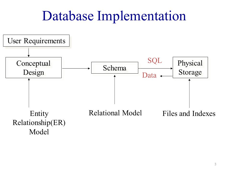 The big advantage of RDBMS It separates logical level (schema) from physical level (implementation).