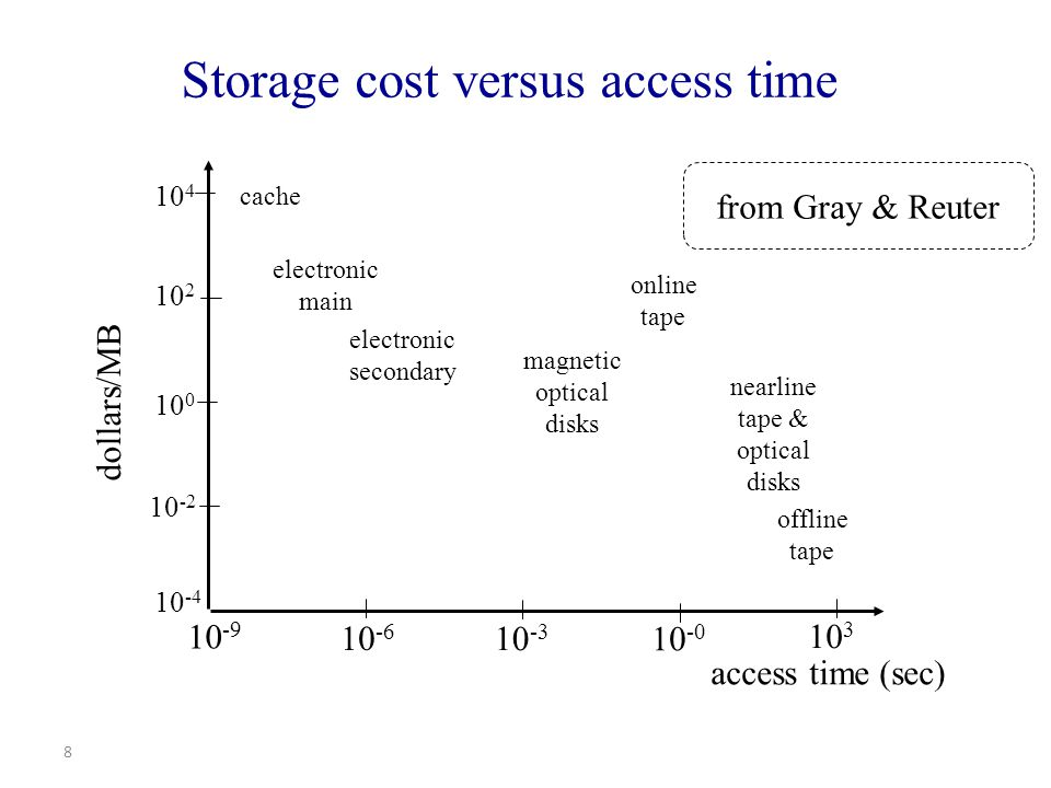 8 Storage cost versus access time 10 -9 10 -6 10 -3 10 -0 10 3 access time (sec) 10 4 10 2 10 0 10 -2 10 -4 cache electronic main electronic secondary magnetic optical disks online tape nearline tape & optical disks offline tape dollars/MB from Gray & Reuter