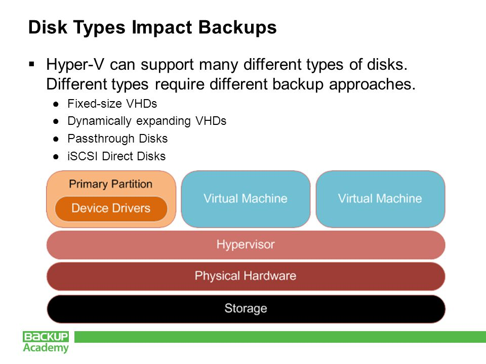 Disk Types Impact Backups Hyper-V can support many different types of disks.