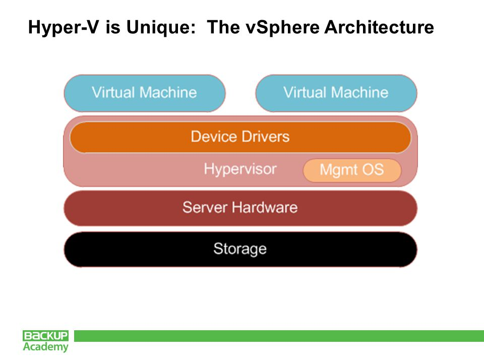 Hyper-V is Unique: The vSphere Architecture