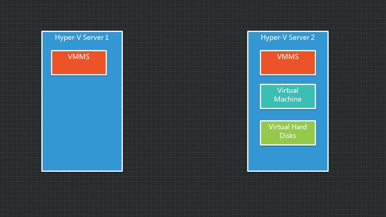 Hyper-V Server 1 Hyper-V Server 2 VMMS Virtual Machine Virtual Hard Disks