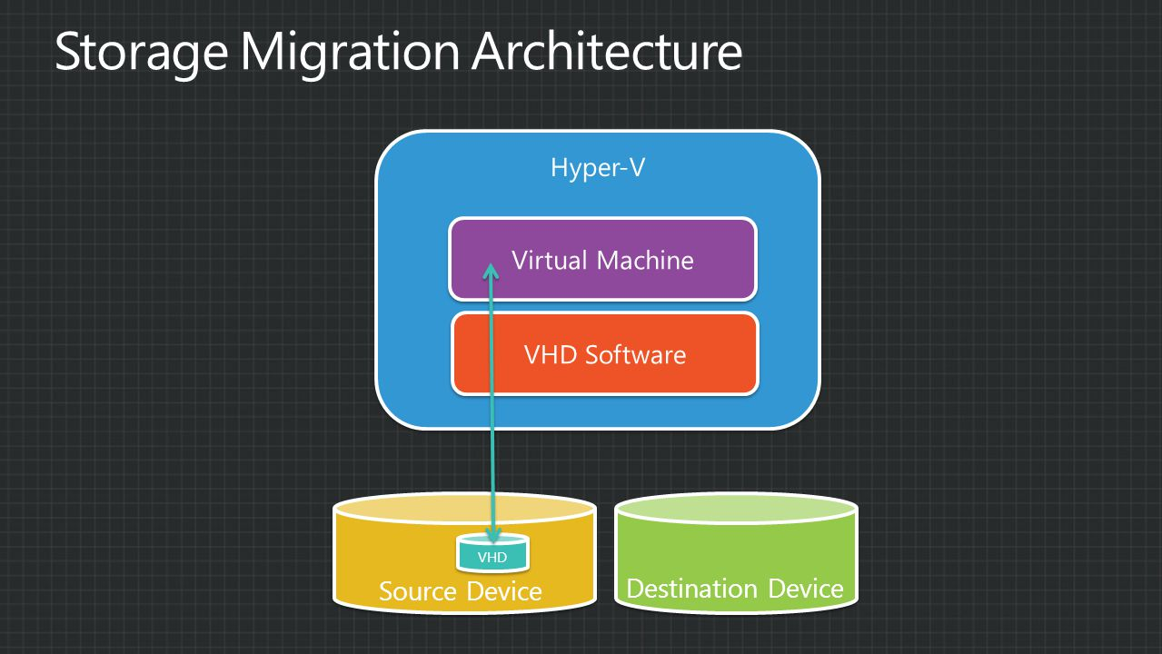 Hyper-V VHD Software Virtual Machine Source Device Destination Device VHD