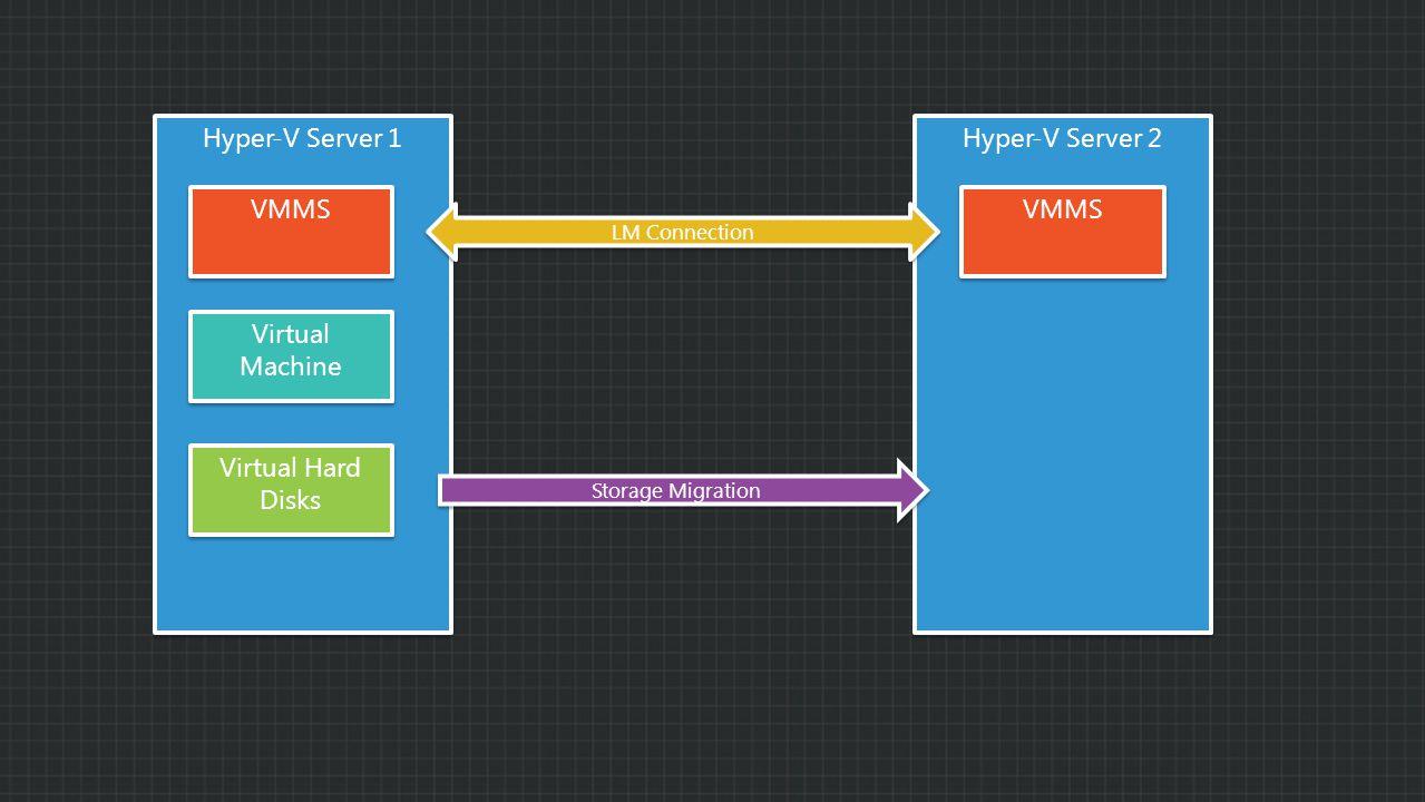 Hyper-V Server 1 Hyper-V Server 2 VMMS Virtual Machine Virtual Hard Disks LM Connection Storage Migration