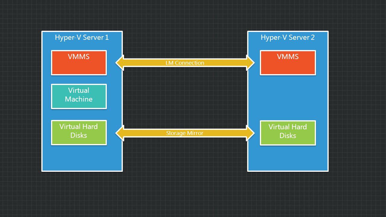 Hyper-V Server 1 Hyper-V Server 2 VMMS Virtual Machine Virtual Hard Disks LM Connection Virtual Hard Disks Storage Mirror