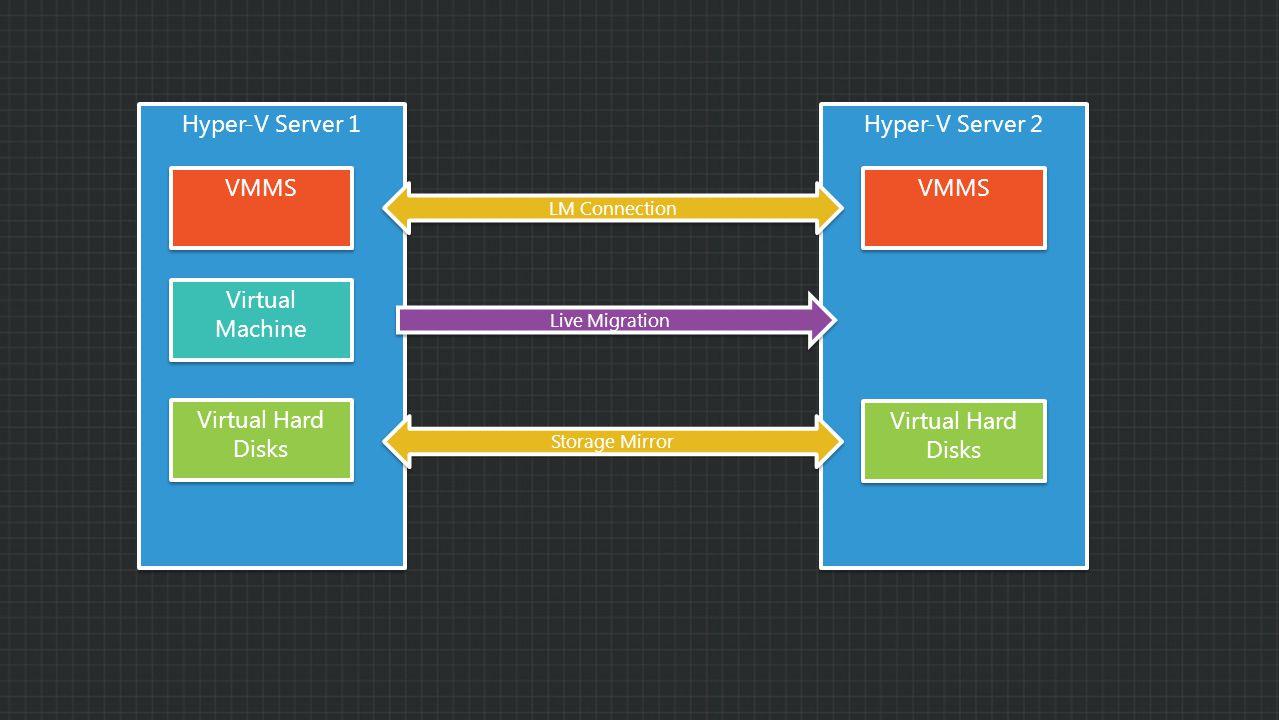 Hyper-V Server 1 Hyper-V Server 2 VMMS Virtual Machine Virtual Hard Disks LM Connection Virtual Hard Disks Storage Mirror Live Migration