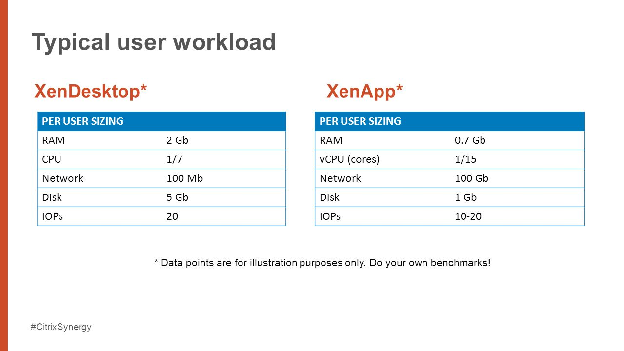 #CitrixSynergy Typical user workload PER USER SIZING RAM2 Gb CPU1/7 Network100 Mb Disk5 Gb IOPs20 XenDesktop* PER USER SIZING RAM0.7 Gb vCPU (cores)1/15 Network100 Gb Disk1 Gb IOPs10-20 XenApp* * Data points are for illustration purposes only.