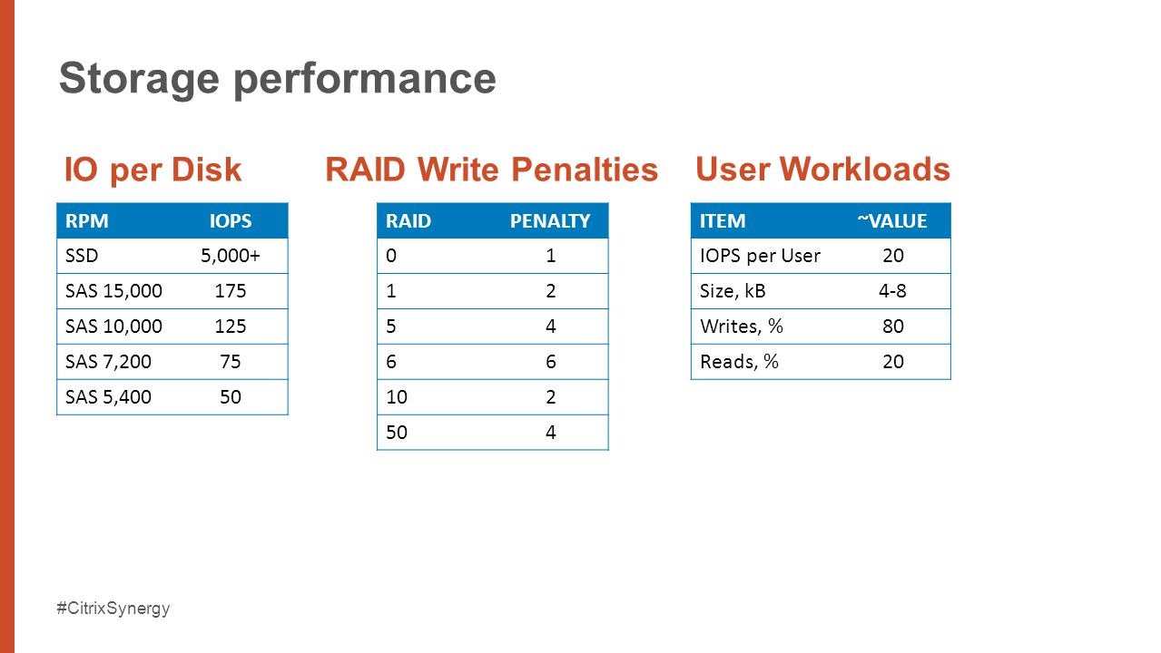 #CitrixSynergy Storage performance RPMIOPS SSD5,000+ SAS 15,000175 SAS 10,000125 SAS 7,20075 SAS 5,40050 IO per Disk RAIDPENALTY 01 12 54 66 102 504 RAID Write Penalties User Workloads ITEM~VALUE IOPS per User20 Size, kB4-8 Writes, %80 Reads, %20