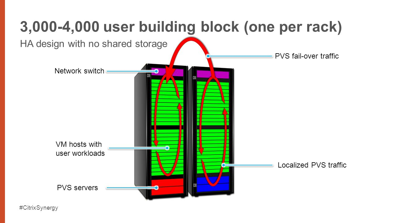 #CitrixSynergy 3,000-4,000 user building block (one per rack) HA design with no shared storage VM hosts with user workloads Localized PVS traffic PVS fail-over traffic PVS servers Network switch