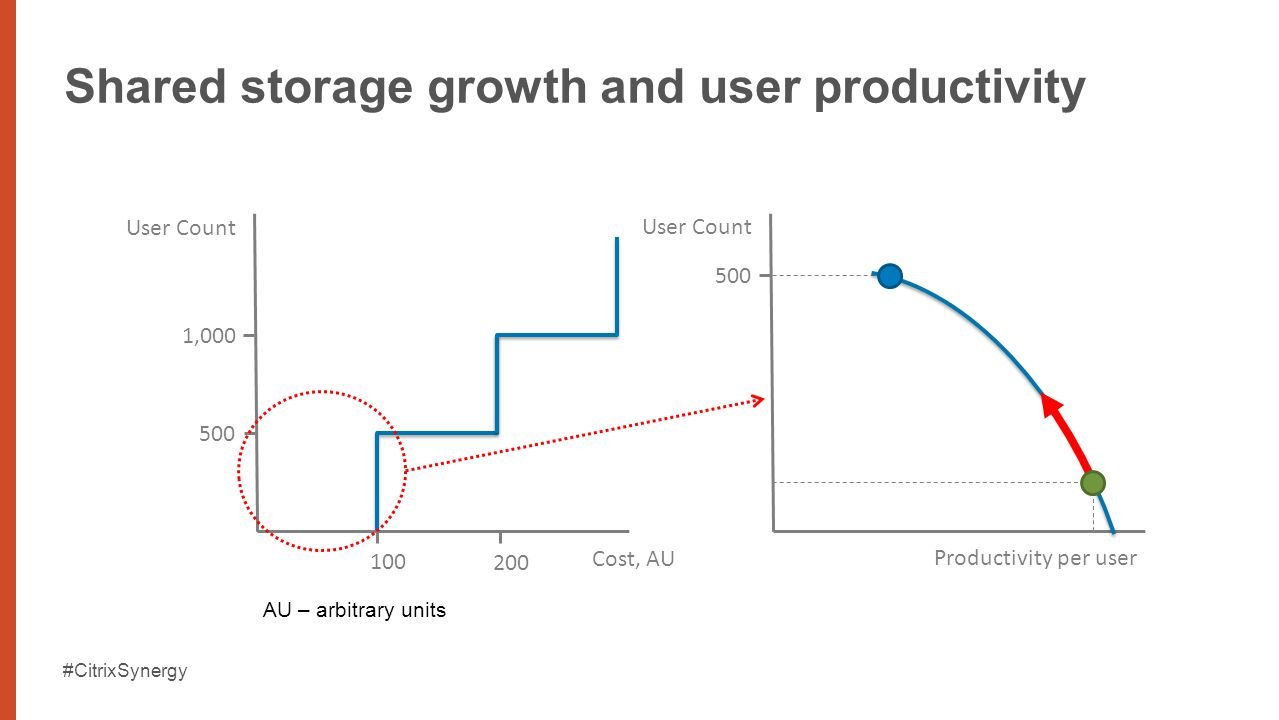 #CitrixSynergy Shared storage growth and user productivity 1,000 500 User Count Cost, AU 100 200 500 User Count Productivity per user AU – arbitrary units