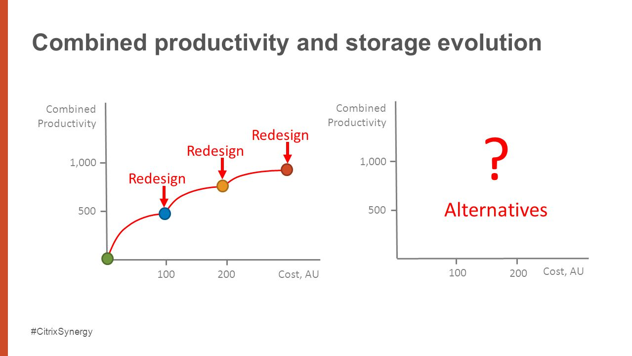#CitrixSynergy Combined productivity and storage evolution Redesign 1,000 500 Combined Productivity 100 200Cost, AU Combined Productivity 1,000 500 Cost, AU 100 200 .