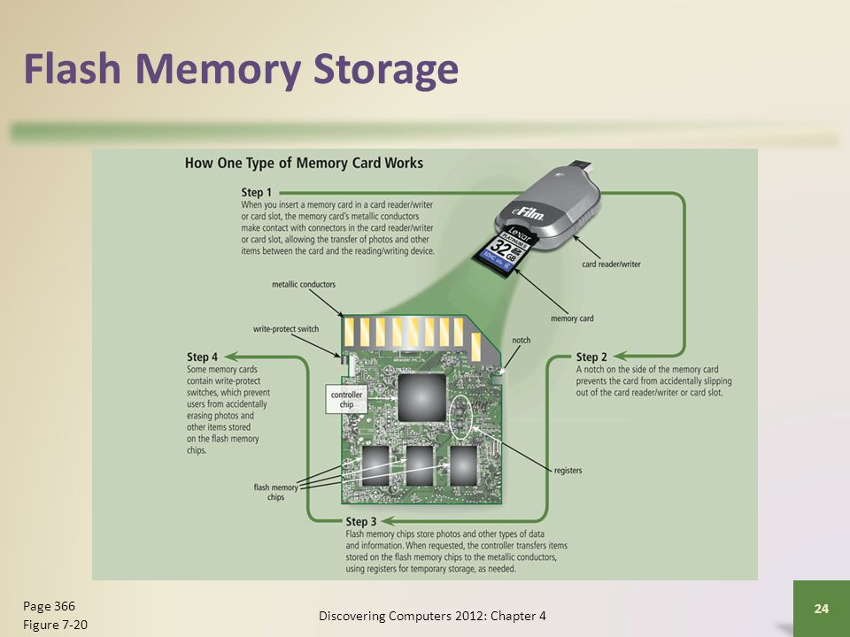 Flash Memory Storage Discovering Computers 2012: Chapter 4 24 Page 366 Figure 7-20