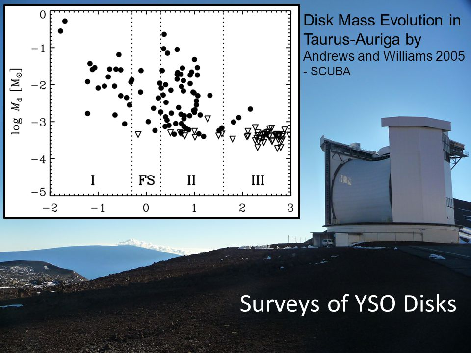 Surveys of YSO Disks Disk Mass Evolution in Taurus-Auriga by Andrews and Williams 2005 - SCUBA