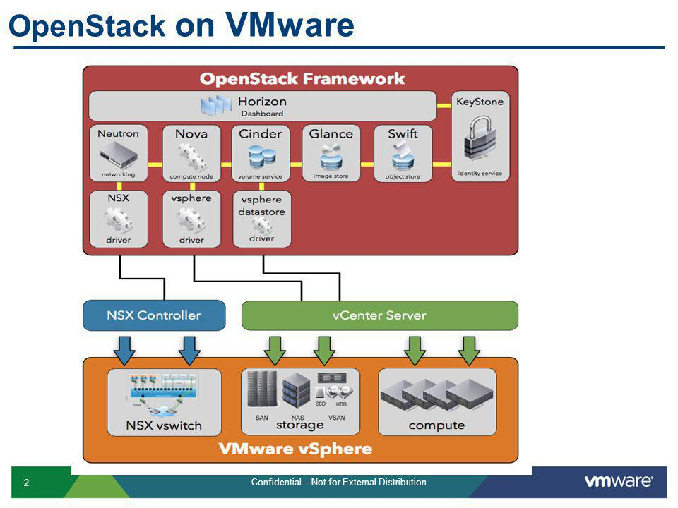 2 Confidential – Not for External Distribution OpenStack on VMware