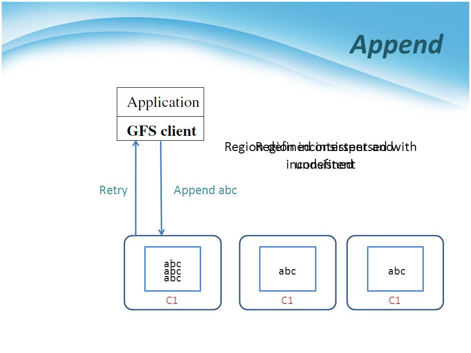 Append abc C1 Region defined interspersed with inconsistent abc Retry Region inconsistent and undefined abc Append