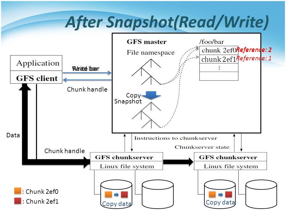 After Snapshot(Read/Write) chunk 2ef1 Read bar Write bar Copy Reference: 2 …. : Chunk 2ef0 Chunk handle … Reference: 1 : Chunk 2ef1 Copy data Snapshot