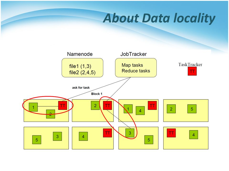 About Data locality
