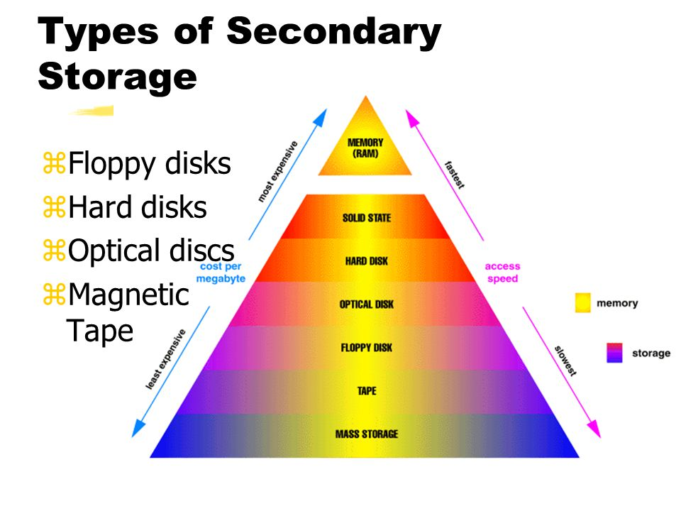zFloppy disks zHard disks zOptical discs zMagnetic Tape Types of Secondary Storage